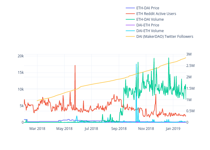 ETH-DAI Price, ETH Reddit Active Users, ETH-DAI Volume, DAI-ETH Price, DAI-ETH Volume, DAI (MakerDAO) Twitter Followers  | line chart made by Madisonleeanne11 | plotly