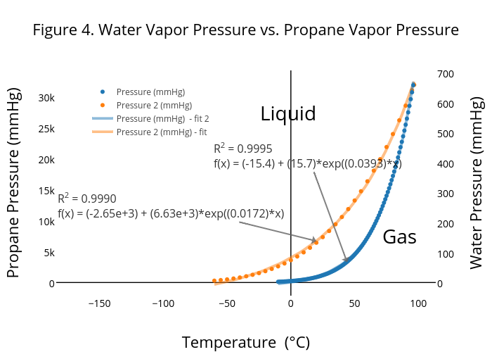 Water Vapor Pressure Vs Propane Ter Chart Made By Madmehlberg Plotly