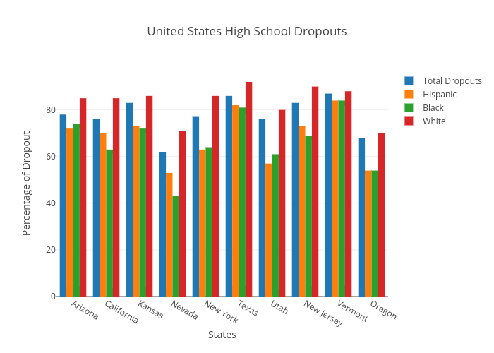 United States High School Dropouts | bar chart made by