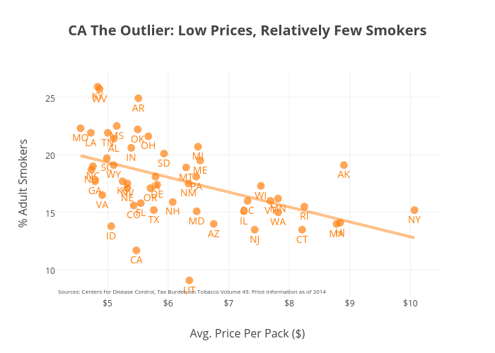 CA The Outlier: Low Prices, Relatively Few Smokers |  made by Maheole | plotly