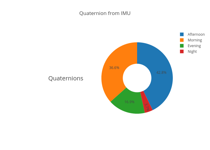 Quaternion from IMU | pie made by Mahiouta | plotly