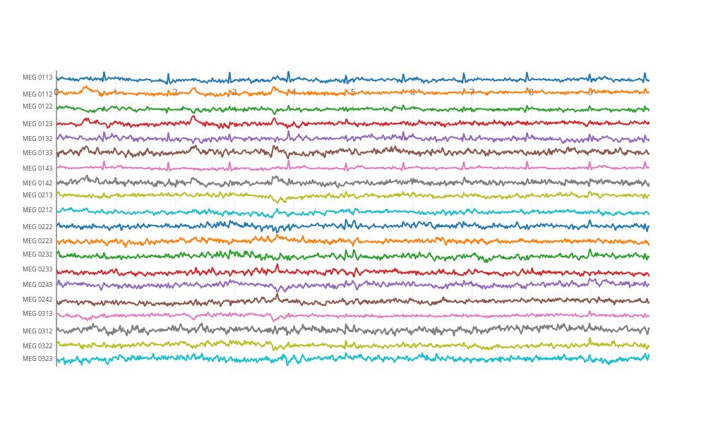 Plotly visualizations for MNE-Python to process MEG/EEG data