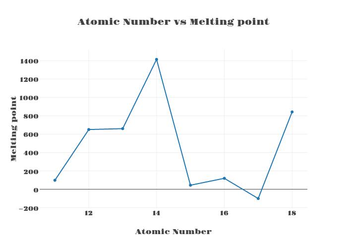 Atomic number vs melting point scatter chart made by majthatsme atomic number vs melting point scatter chart made by majthatsme plotly ccuart Gallery