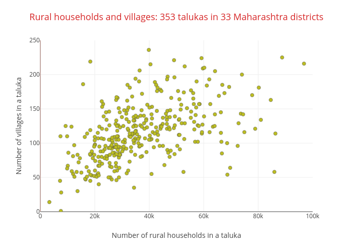 Rural households and villages: 353 talukas in 33 Maharashtra districts | scatter chart made by Makanaka | plotly