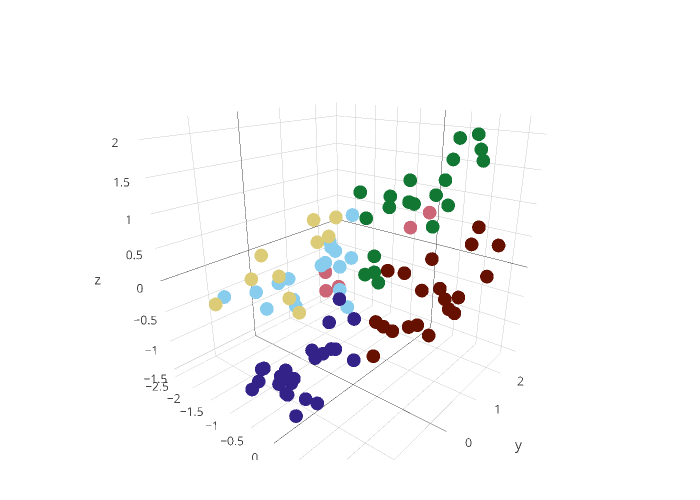MR2 vs MR1 | scatter3d made by Maloneywriting18 | plotly