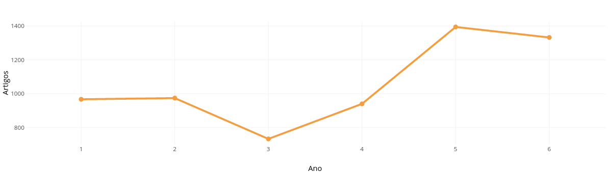 Artigos vs Ano |  made by Malvesuff | plotly