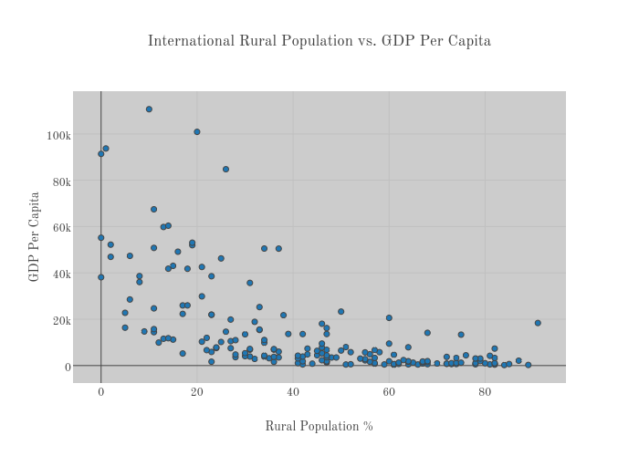 International Rural Population vs. GDP Per Capita