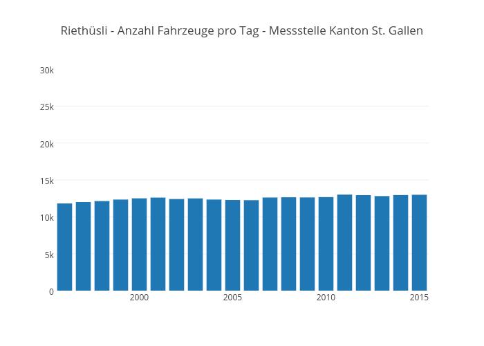 Riethüsli - Anzahl Fahrzeuge pro Tag - Messstelle Kanton St. Gallen