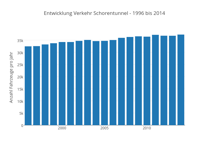 Entwicklung Verkehr Schorentunnel - 1996 bis 2014