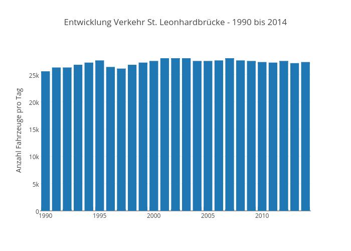 Entwicklung Verkehr St. Leonhardbrücke - 1990 bis 2014