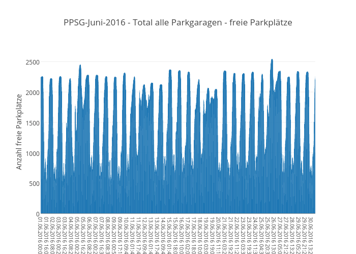 PPSG-Juni-2016 - Total alle Parkgaragen - freie Parkplätze