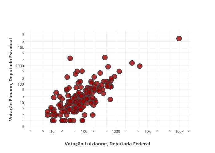 Votação Elmano, Deputado Estadual vs Votação Luizianne, Deputada Federal | scatter chart made by Marcelinobguerra | plotly
