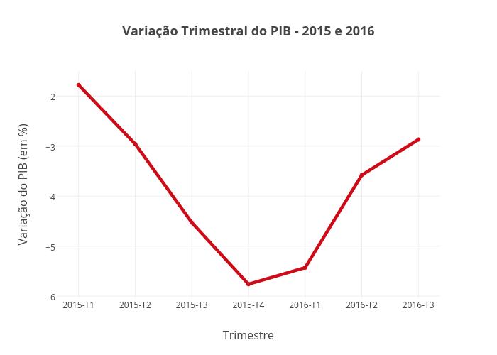 Variação Trimestral do PIB - 2015 e 2016 | scatter chart made by Marcelinobguerra | plotly