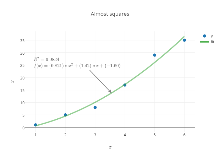 Almost squares
