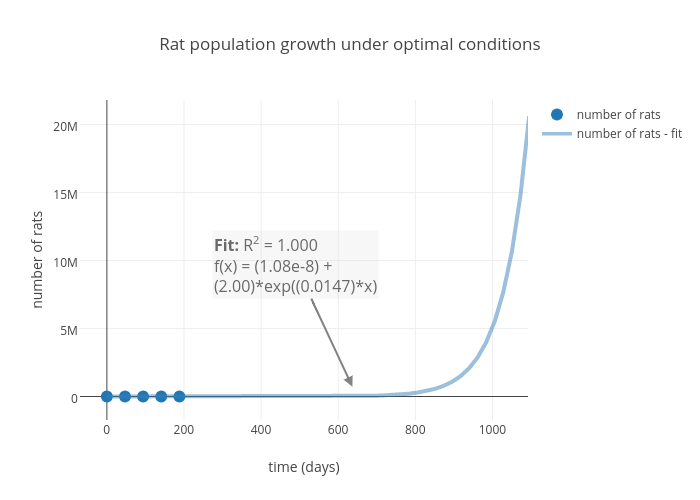 Rat Potion Growth Under Optimal Conditions Ter Chart Made By Mariahh Plotly
