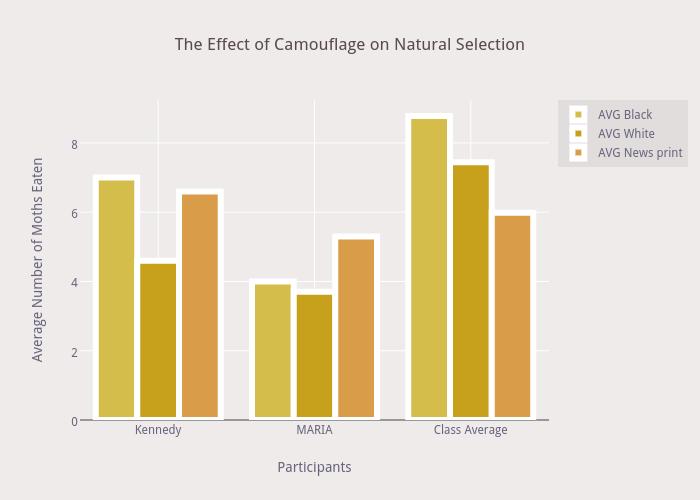 Natural Selection Chart