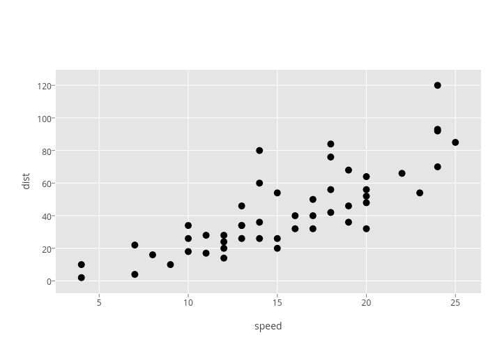 dist vs speed   scatter chart made by Marianne2   plotly