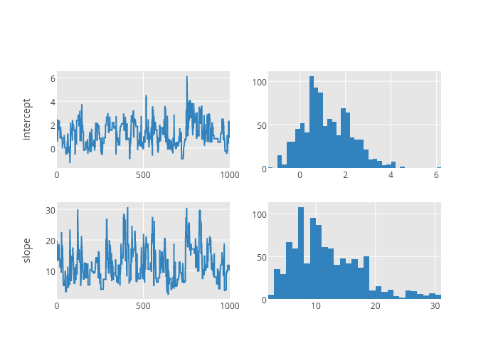 Computational Methods in Bayesian Analysis