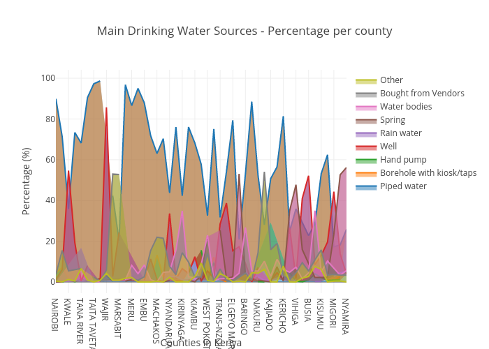 Main Drinking Water Sources - Percentage per county | filled line chart made by Marindijm | plotly