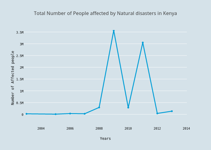 Total Number of People affected by Natural disasters in Kenya | scatter chart made by Marindijm | plotly