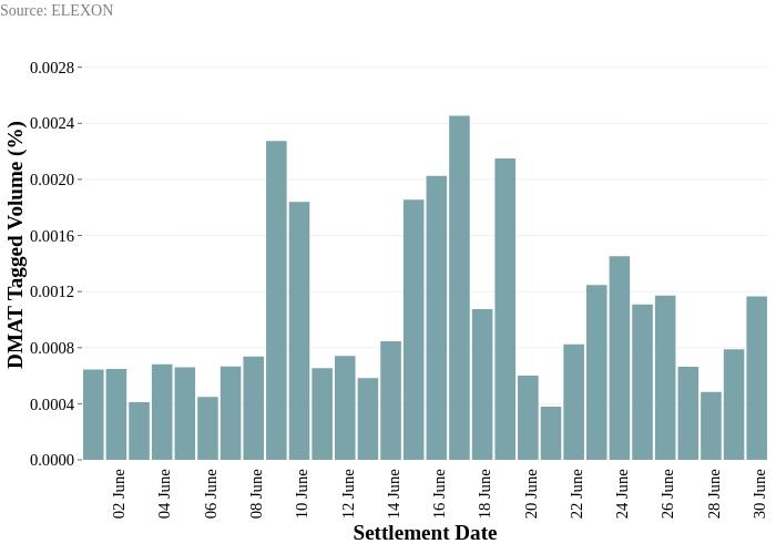Source: ELEXON | bar chart made by Marketoperations | plotly