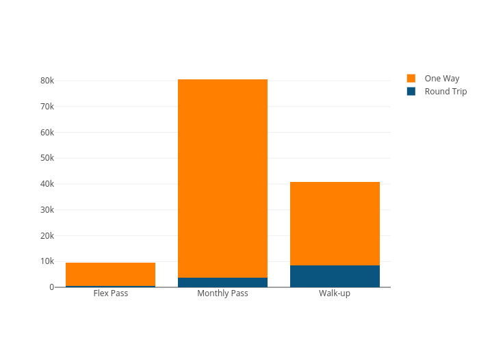 Round Trip vs One Way   stacked bar chart made by Markus.berroth   plotly