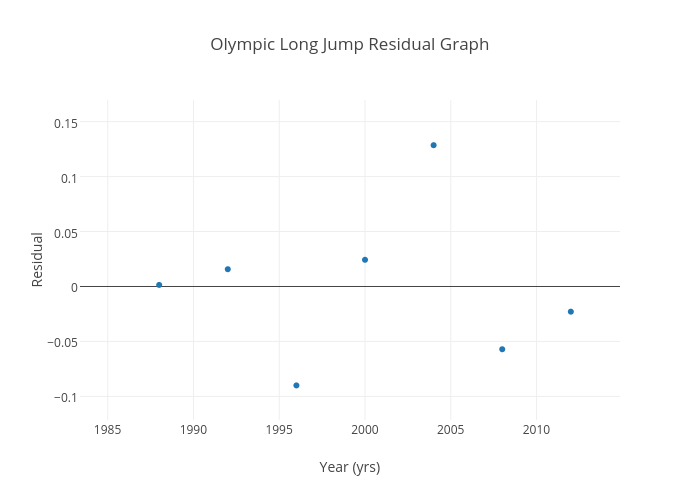 Olympic Long Jump Residual Graph Scatter Chart Made By Martinaw21
