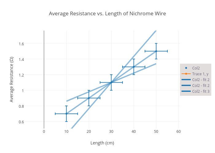 Average Resistance vs. Length of Nichrome Wire | scatter chart made ...