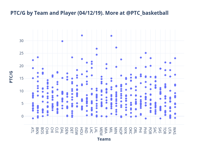 PTC/G by Team and Player (04/12/19). More at @PTC_basketball | scatter chart made by Martinezjose | plotly