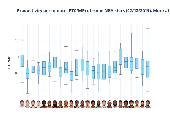 Productivity per minute (PTC/MP) of some NBA stars (02/12/2019). More at @PTC_basketball | box plot made by Martinezjose | plotly