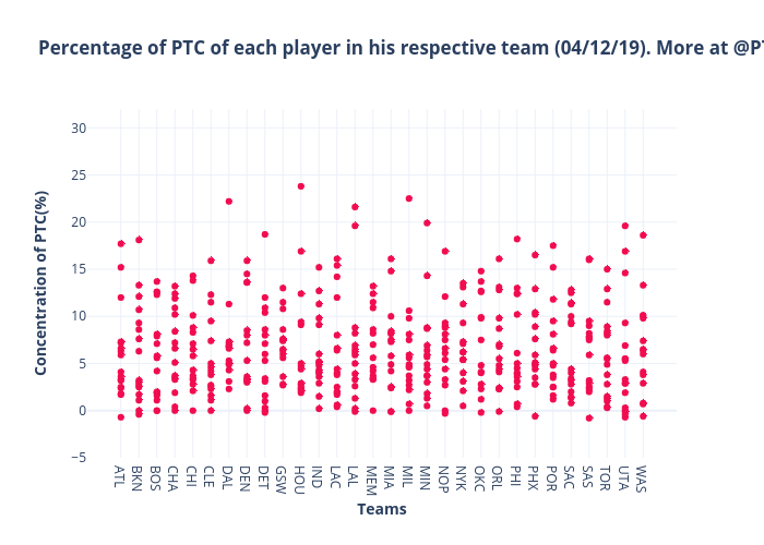 Percentage of PTC of each player in his respective team (20/11/19). More at @PTC_basketball | scatter chart made by Martinezjose | plotly