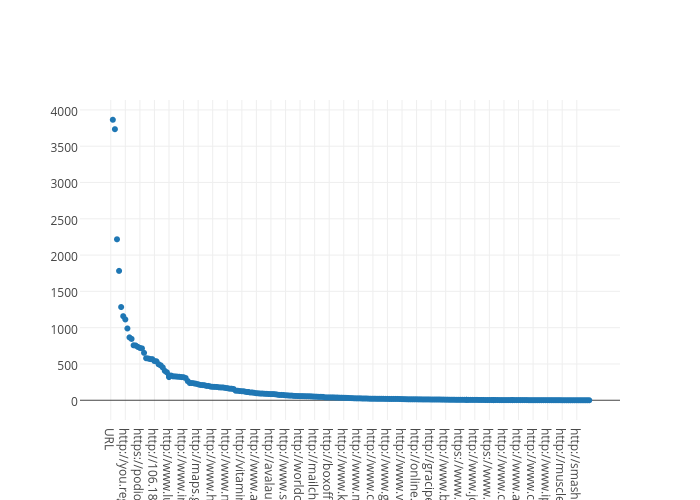 Col3 | scatter chart made by Masterdelrond | plotly