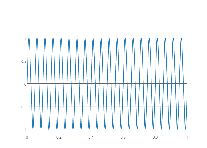 | line chart made by Matlab_user_guide | plotly