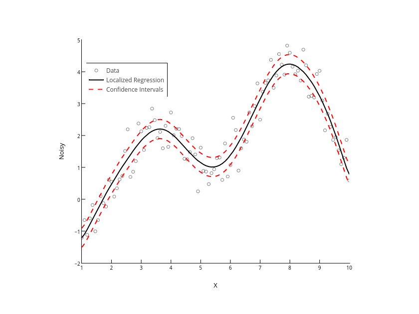 Noisy vs X | scatter chart made by Matlab_user_guide | plotly