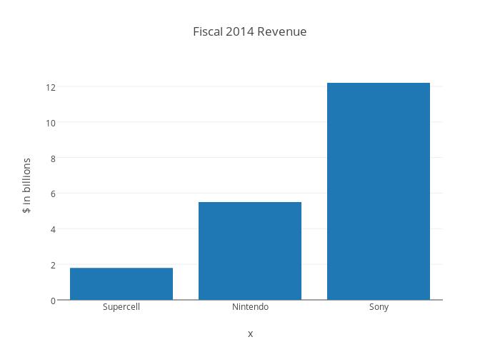 Fiscal 2014 Revenue