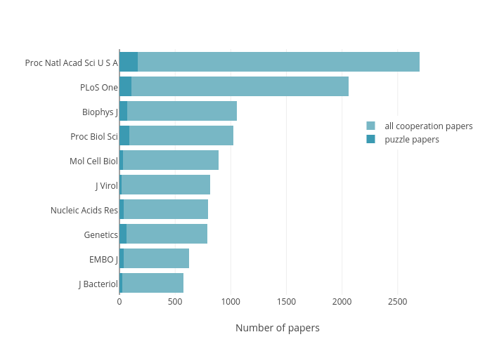 puzzle papers vs all cooperation papers   stacked bar chart made by Matthewgthomas   plotly
