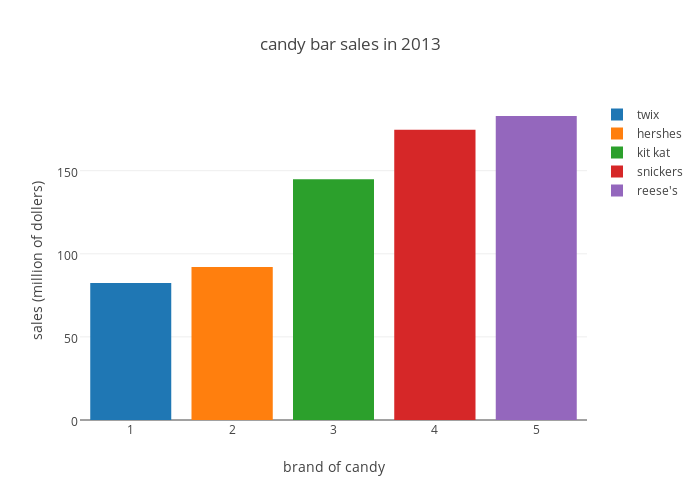 how to make a grouped bar chart in excel
