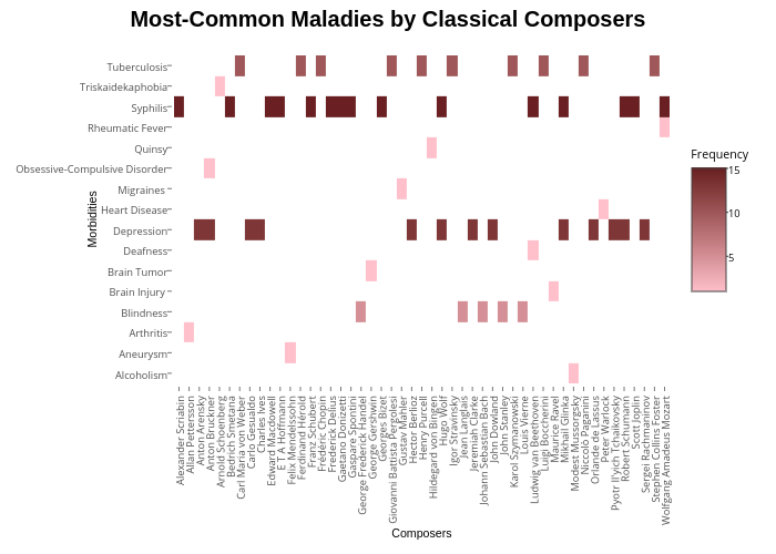 <b> Most-Common Maladies by Classical Composers </b>