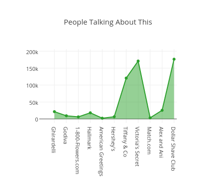 People Talking About This   filled scatter chart made by Mavrckliz   plotly