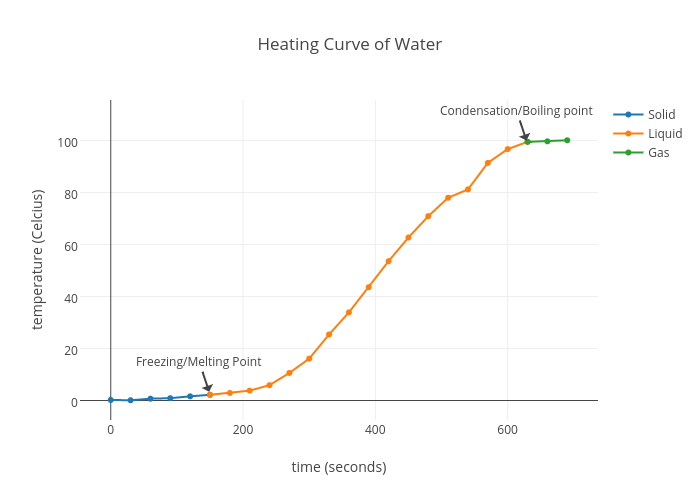 Diagram Of Heating Curve For Water Trusted Wiring Diagram