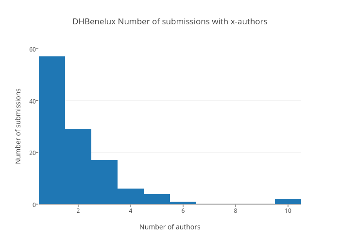 DHBenelux Number of submissions with x-authors