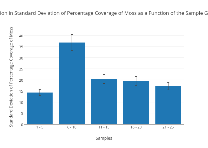 how to find percent error with standard deviation