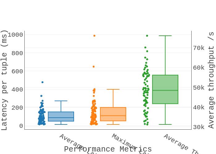 Latency per tuple (ms) vs Performance Metrics | box plot
