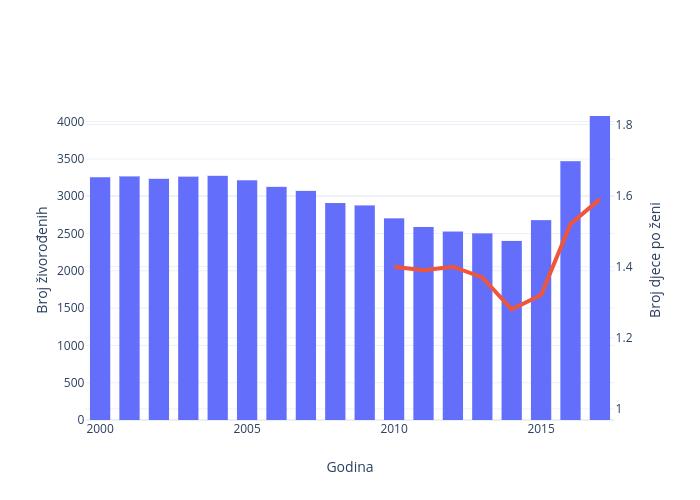 Broj živorođenih vs Godina   bar chart made by Mbsb993   plotly