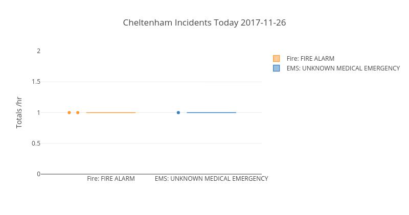 Cheltenham Incidents Today 2017-11-26 | box plot made by Mchirico | plotly