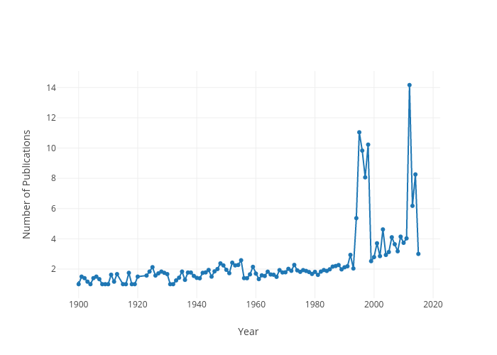 Number of Publications vs Year | line chart made by Mclevey | plotly