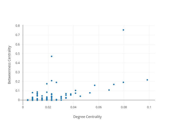 Betweenness Centrality vs Degree Centrality | scatter chart made by Mclevey | plotly