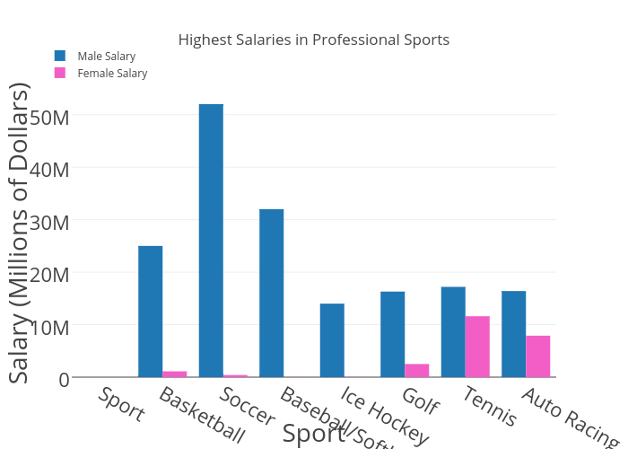 the issue of high salaries of professional athletes Big issues abortion  professional athletes get paid way too much here are some statistics on the salaries of pro athletes profession average salary (per year .