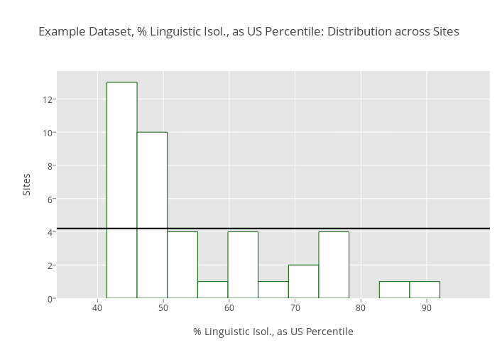 Example Dataset, % Linguistic Isol , as US Percentile: Distribution