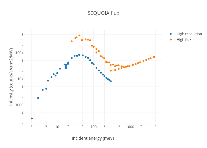 SEQUOIA flux | scatter chart made by Mcvine | plotly